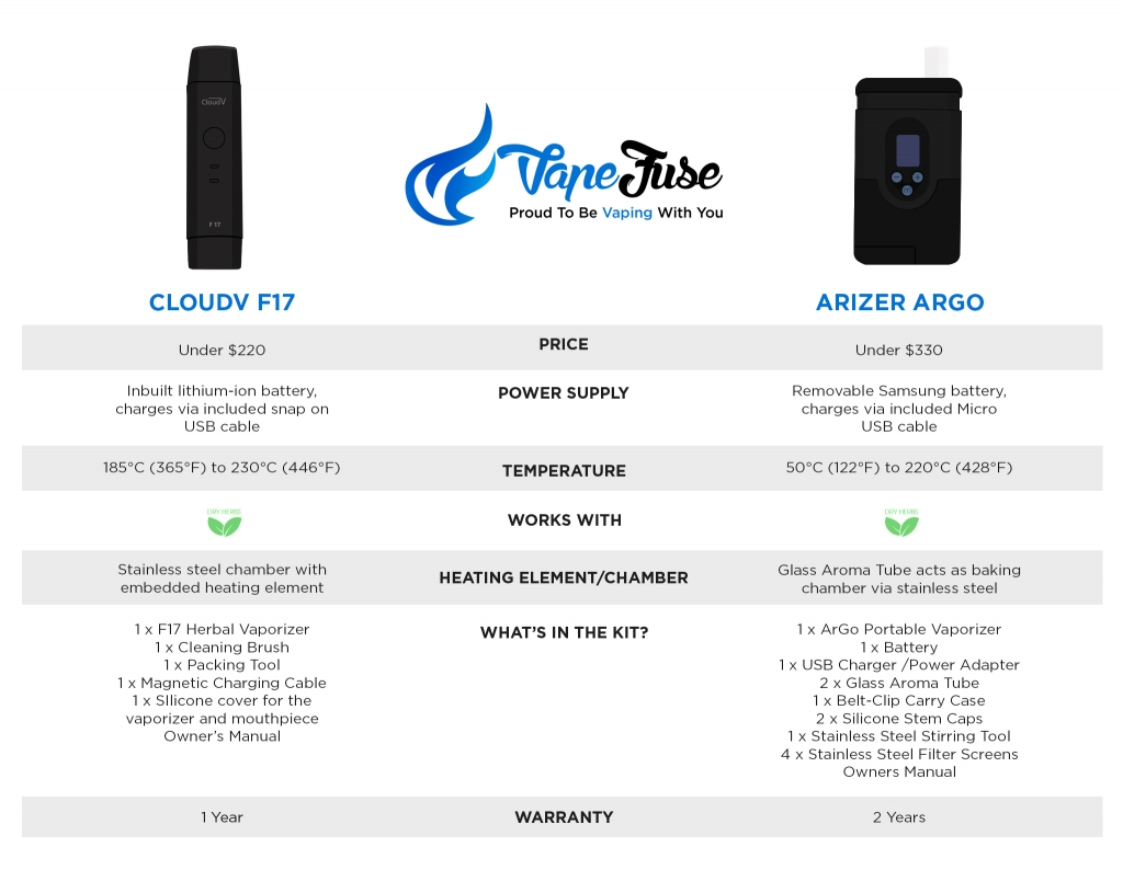 CloudV F17 vs Arizer ArGo infographic