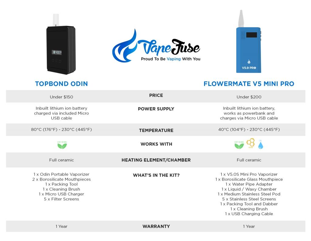 TopBond Odin vs Flowermate V5.OS PRO Mini - infographic