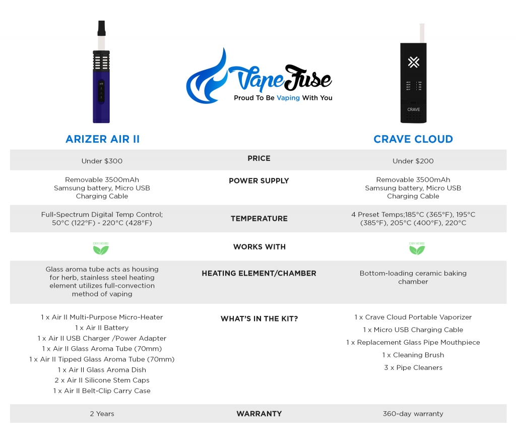 Arizer Air II vs Crave Cloud infographic